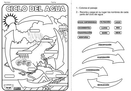 Dibujos para colorear e imprimir del ciclo del agua - Imagui